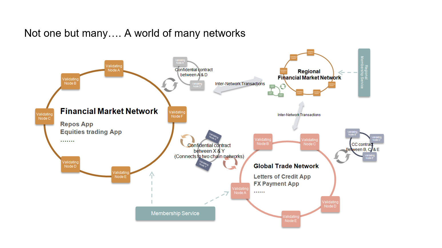 Hyperledger Ethereum world of many networks