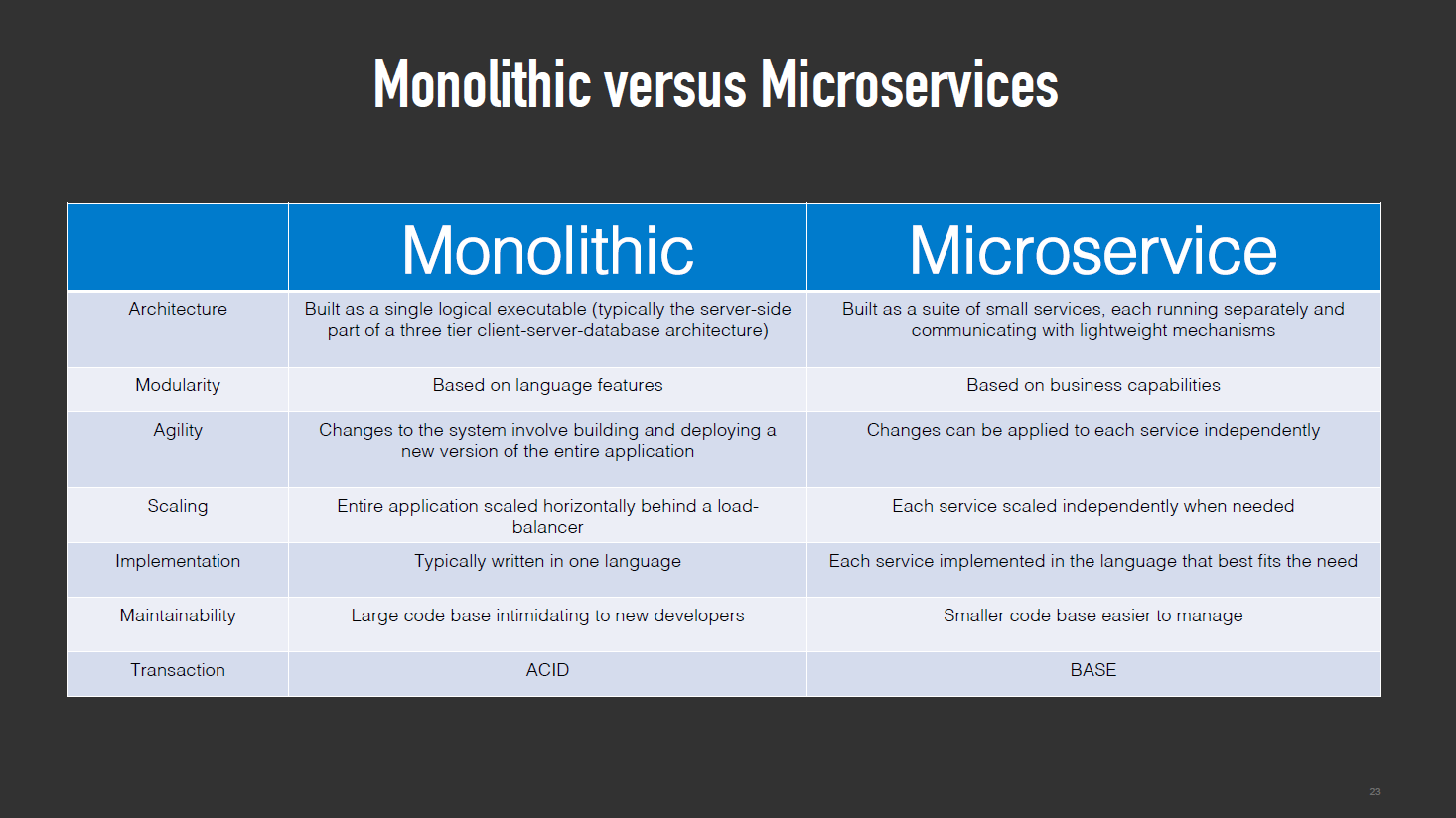 Animesh Microservices 1