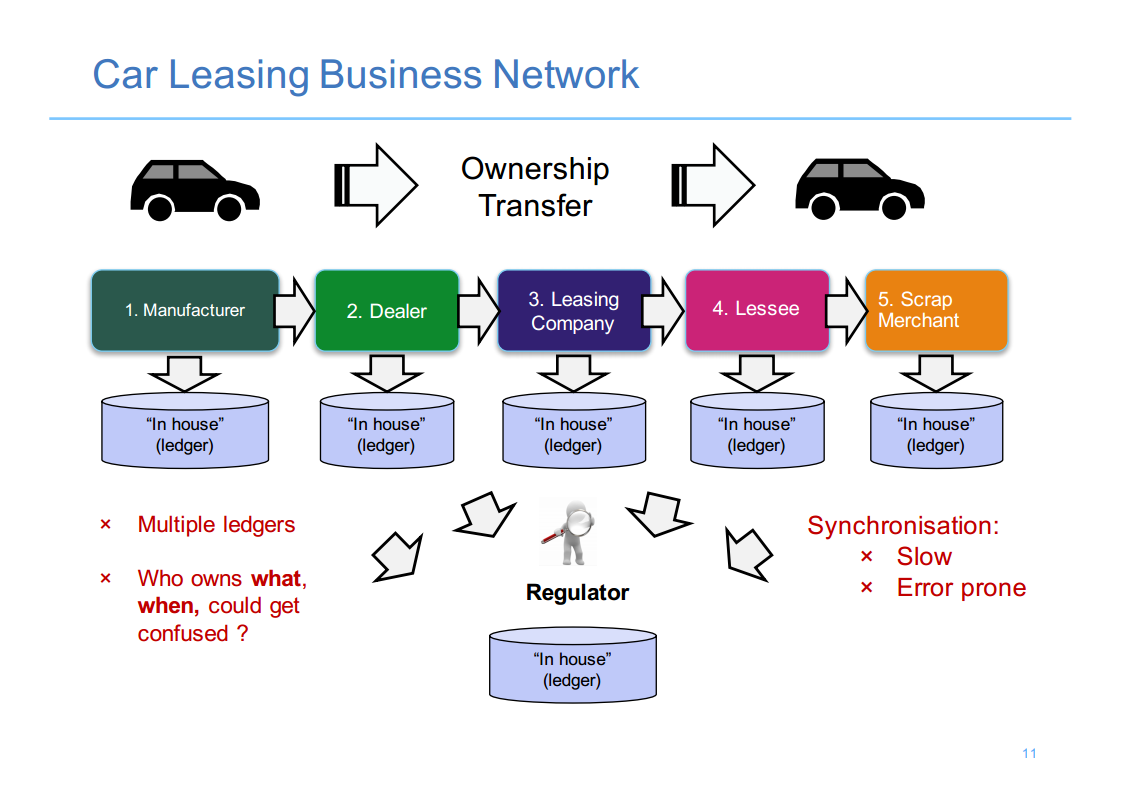 Hyperledger London 1 Car Leasing