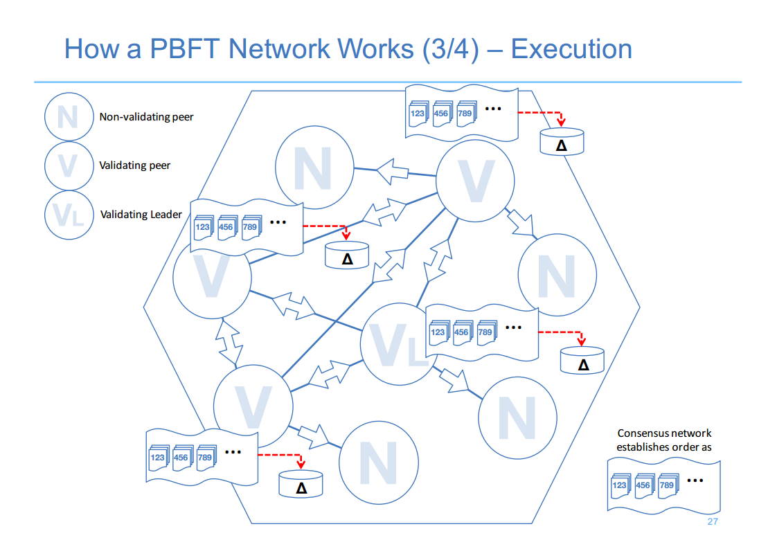 Hyperledger London 11 How PBFT Network Works