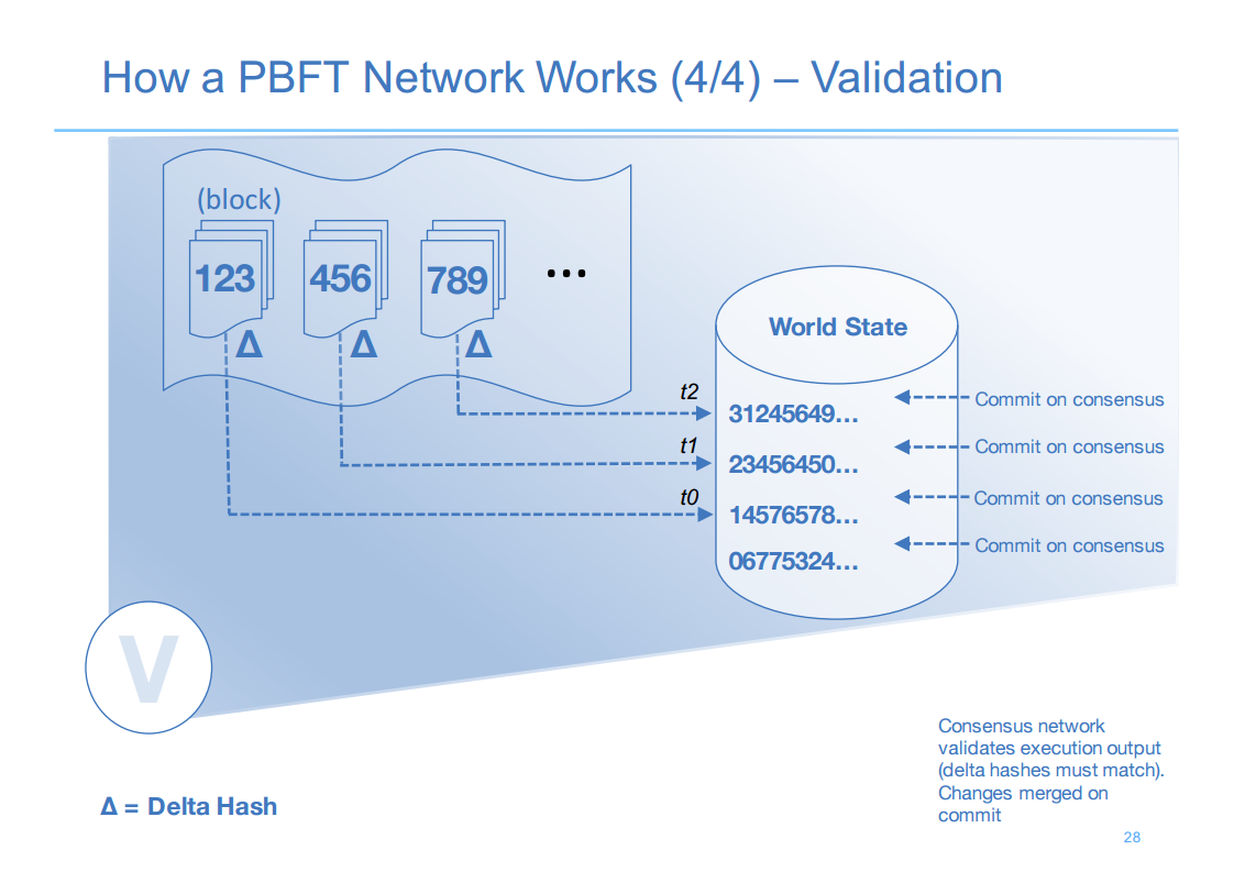Hyperledger London 12 How PBFT Network Works