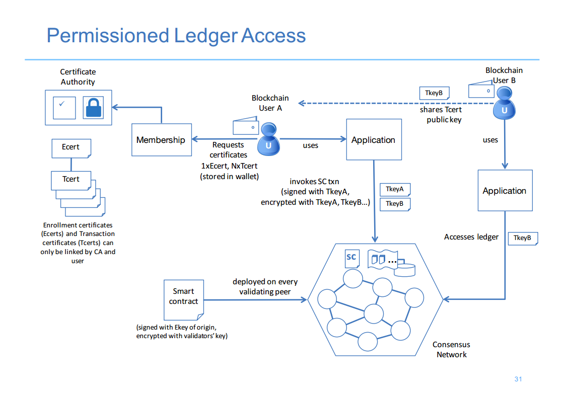 Hyperledger London 13 Permissioned Ledger Access