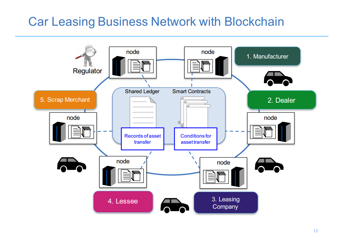 Hyperledger London 2 Car Leasing