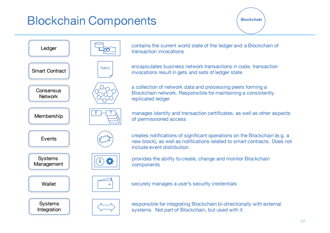 Hyperledger London 5 Blockchain Components