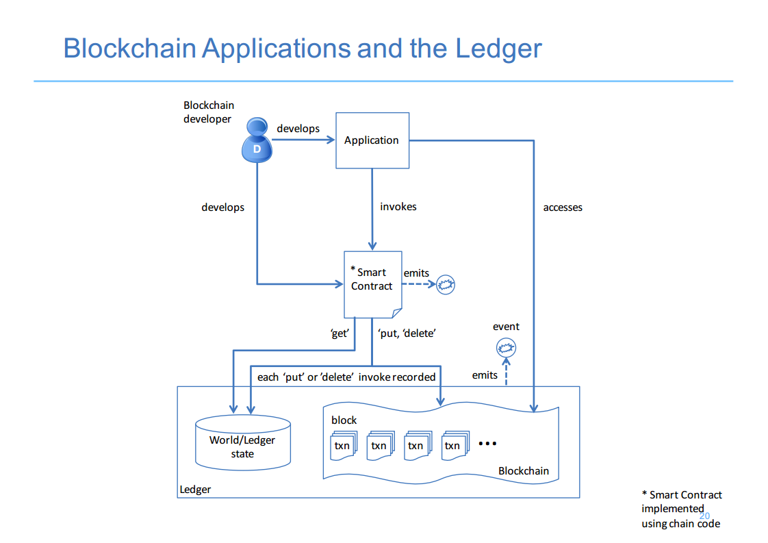Hyperledger London 6 Blockchain Ledger