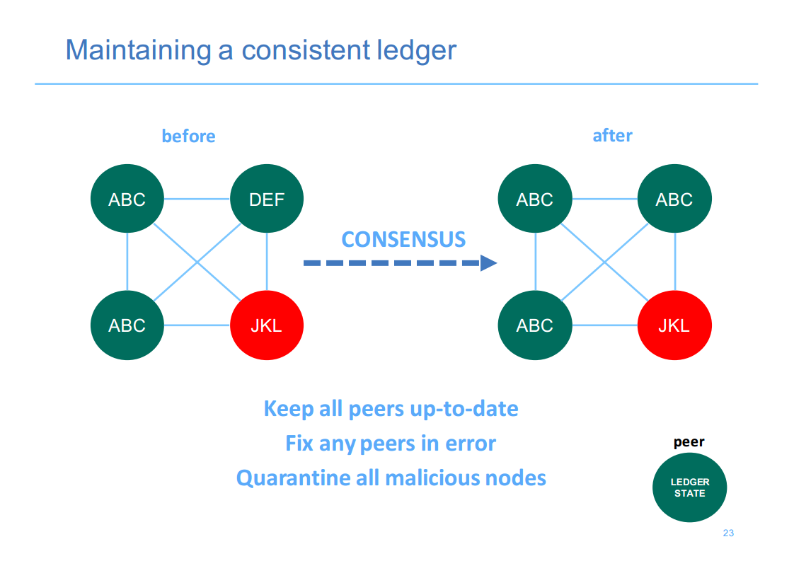 Hyperledger London 7 Consistent Ledger