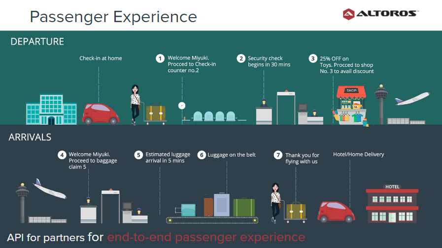 Baggage Customer Experience