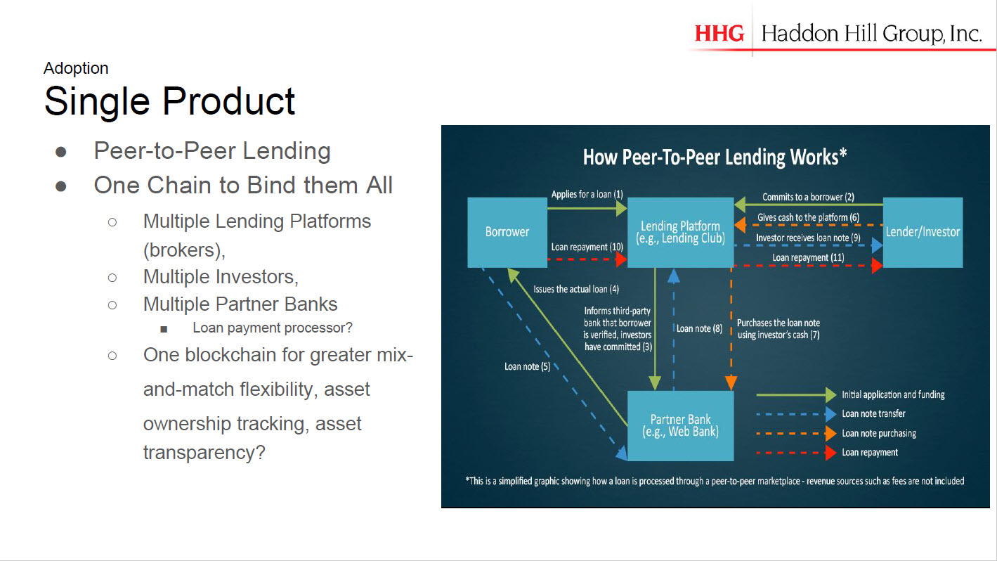 Blockchain Hyperledger Use Cases Robert Boyd Adoption Single Product Peer-to-peer Lending