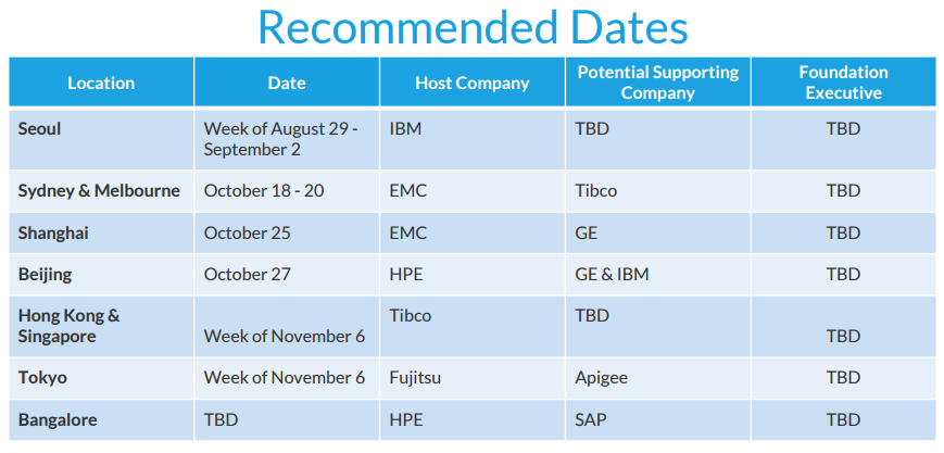 Cloud Foundry Days Locations