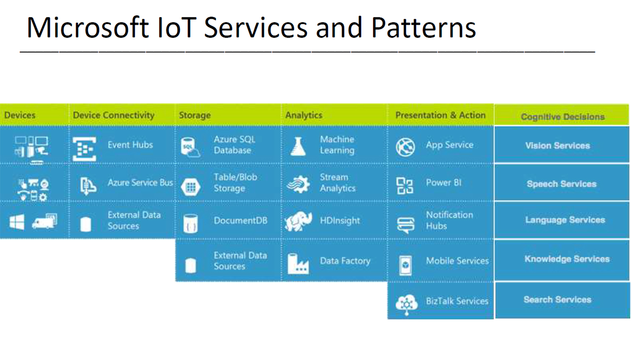 A Possible Anatomy of a GE Predix App Using Microsoft IoT