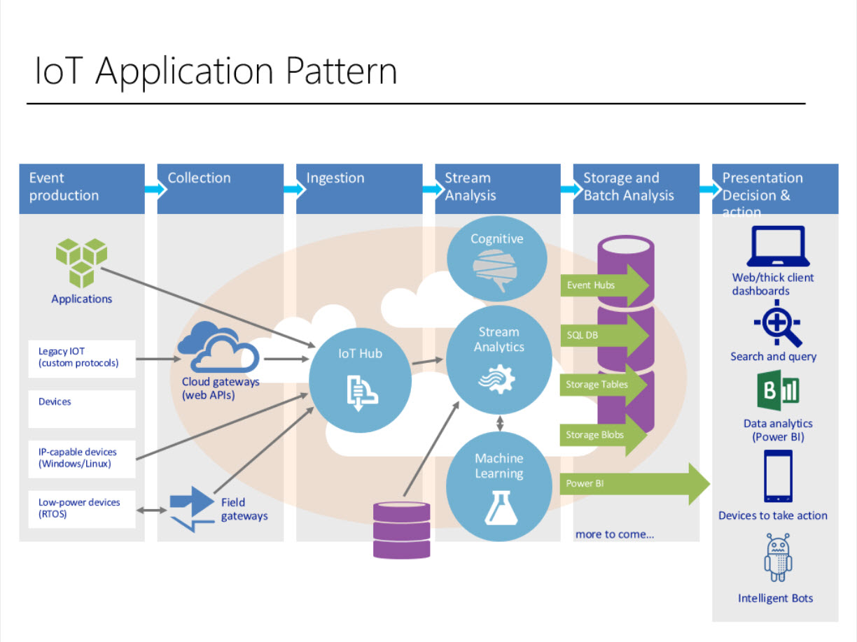 Raheel Retiwalla Microsoft Azure Predix 2 IoT Application Pattern  Microsoft Competitive Analysis