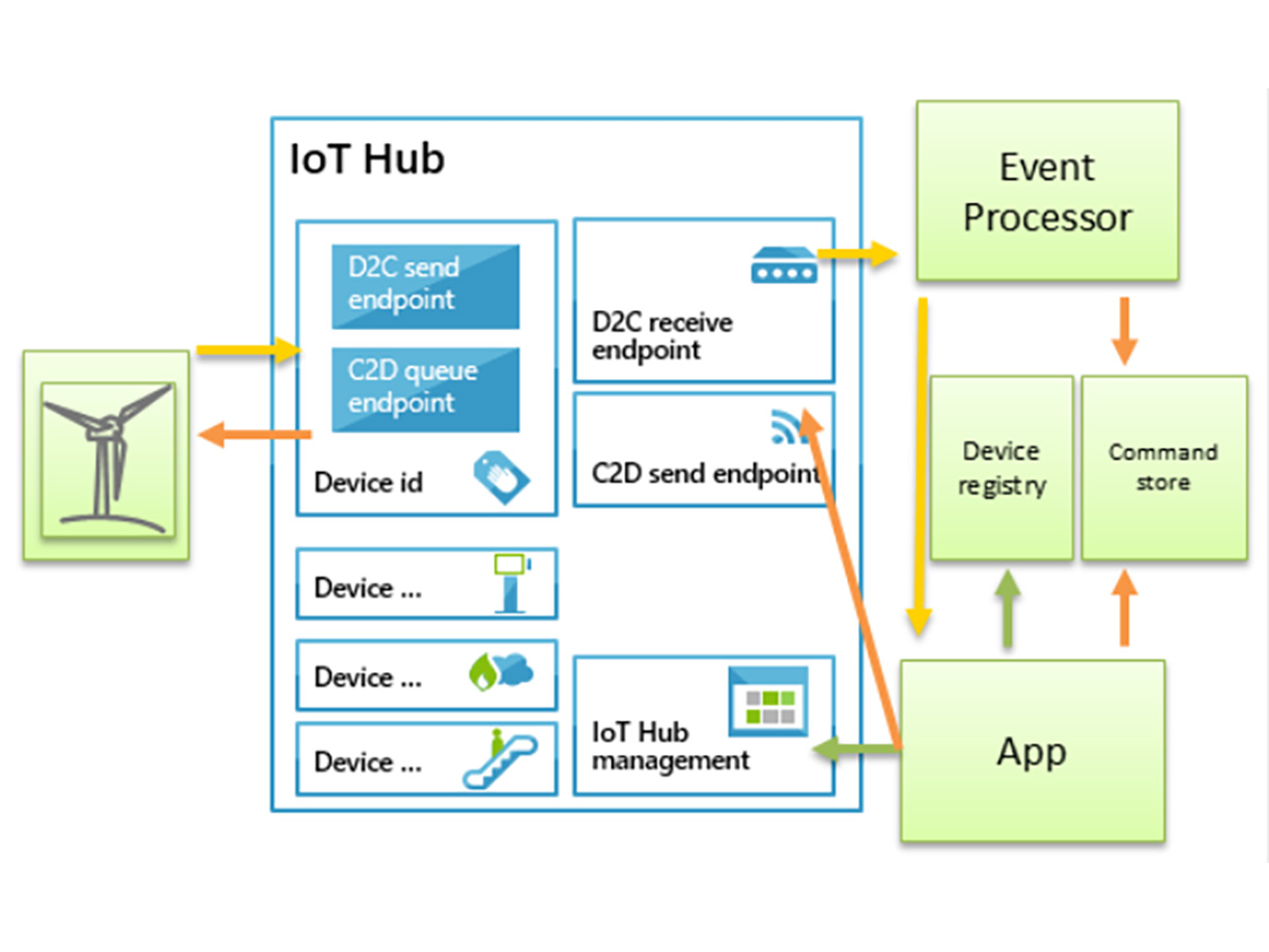 a possible anatomy of a ge predix app using microsoft iot