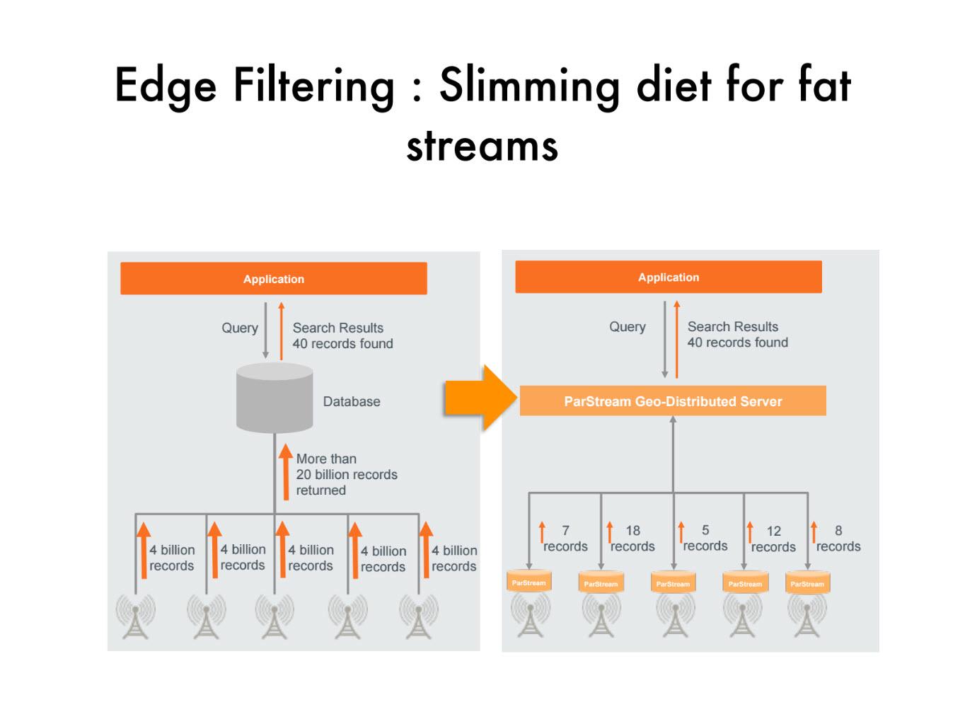 Venu Vasudevan IIoT Predix Predictive Analytics 2 Edge Filtering lambda architecture