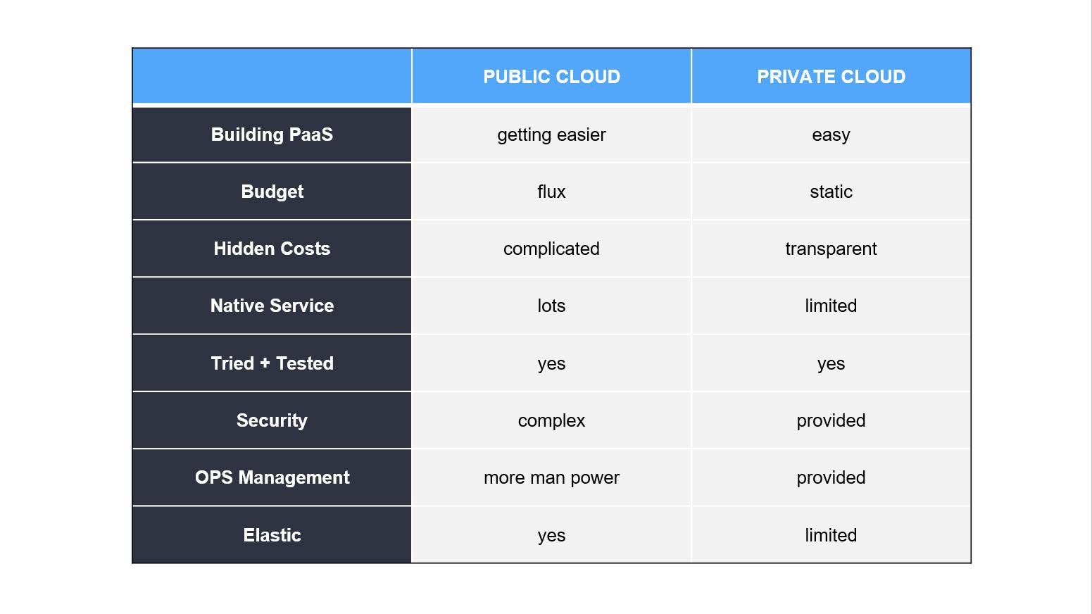WMG cloud comparison