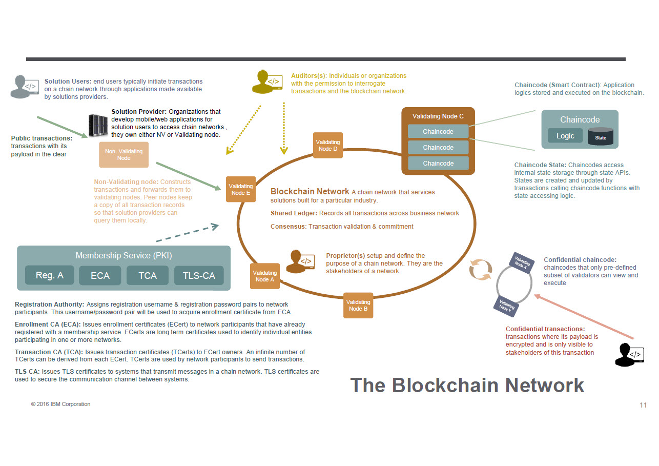Hyperledger Blockchain network operation
