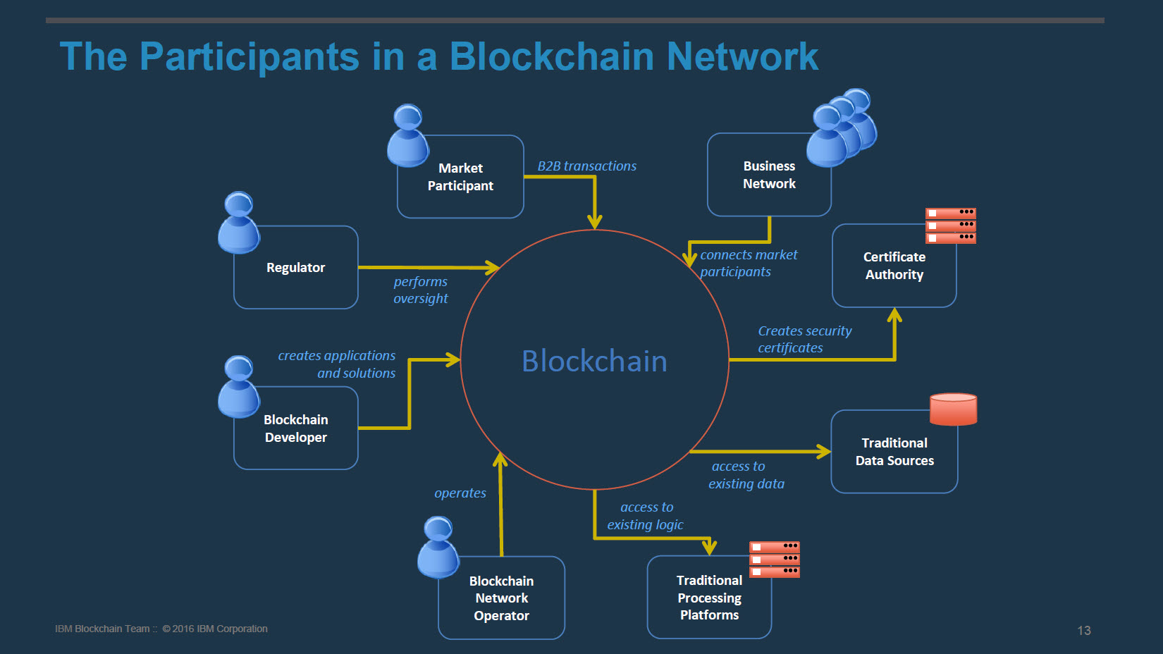 Hyperledger Blockchain participants in the network