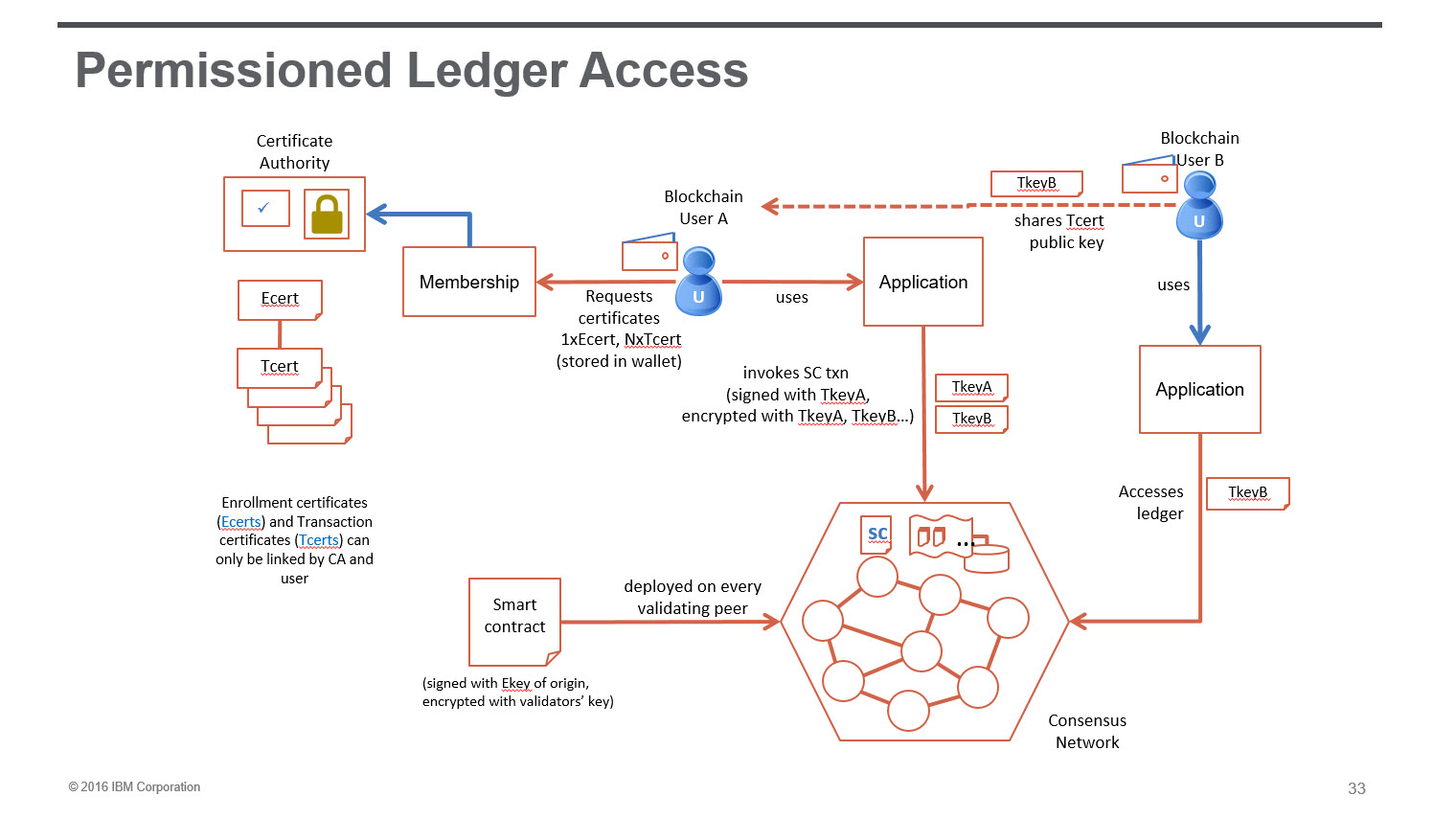Hyperledger Blockchain permissioned ledger access