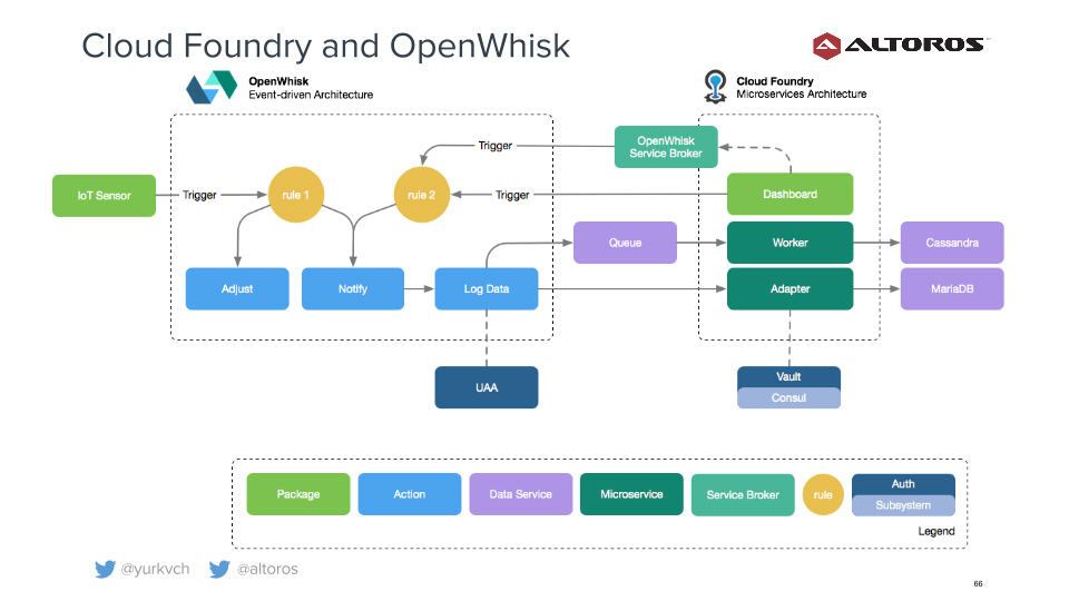 cloud-foundry-summit-europe-2016-openwhisk-and-cf