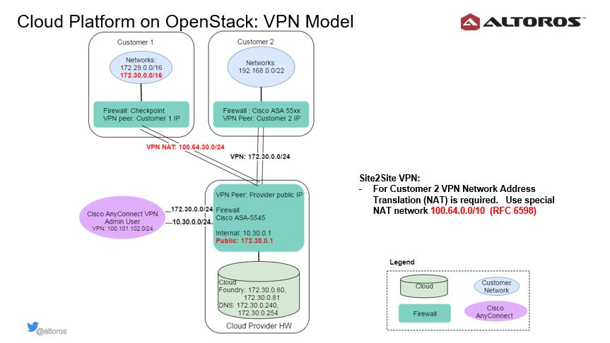 cloud-foundry-summit-europe-2016-sverchkov-vpn-model-v1