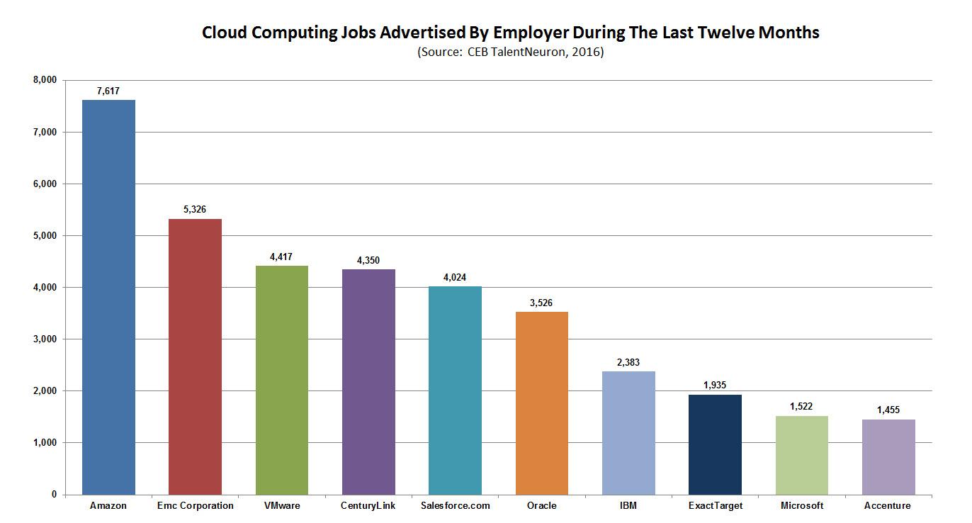 CEB TalentNeuron Cloud Jobs