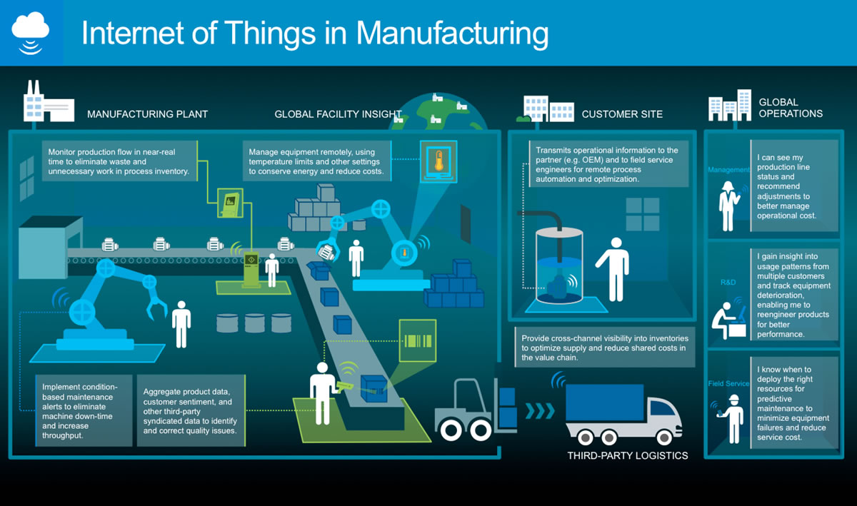 IoT Manufacturing Microsoft