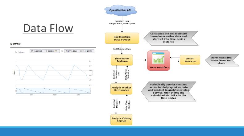Predix - Abhilash Data Flow