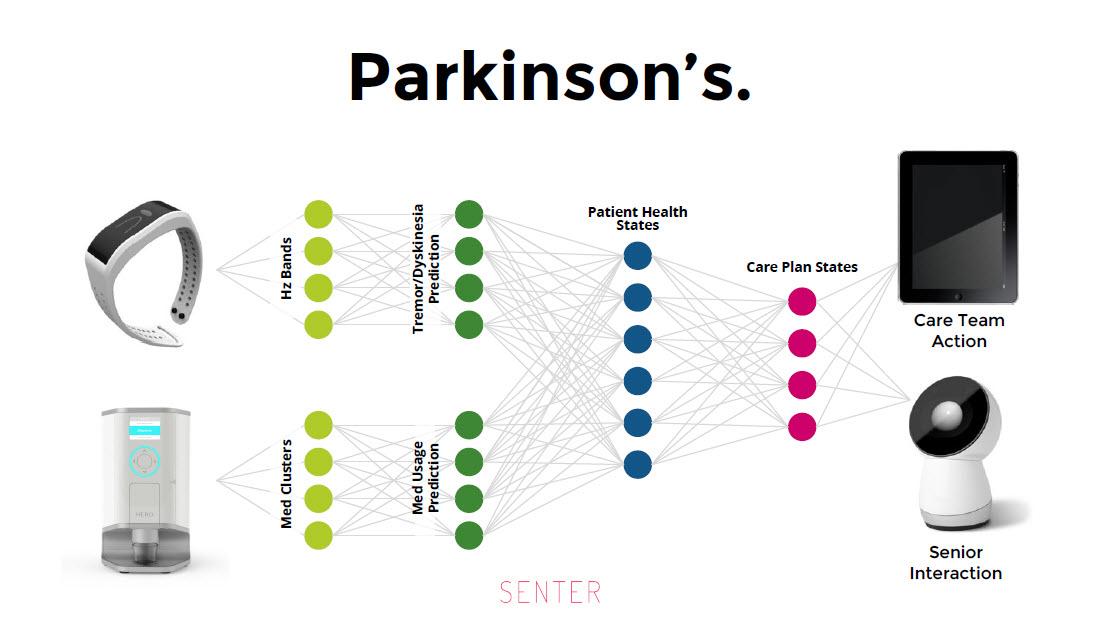 Predix IoT healthcare Sean Lorenz parkisons v2