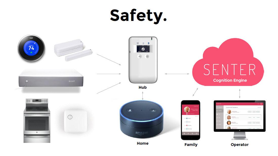 Predix IoT healthcare Sean Lorenz safety v2