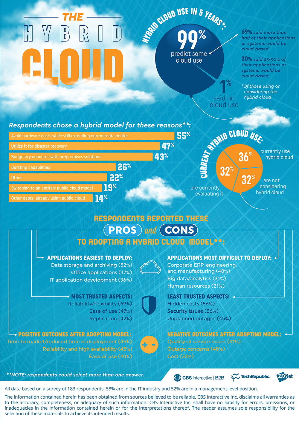 Hybrid infrastructure you did it you switched over now lock it down - Techrepublic Hybridcloud Infographic