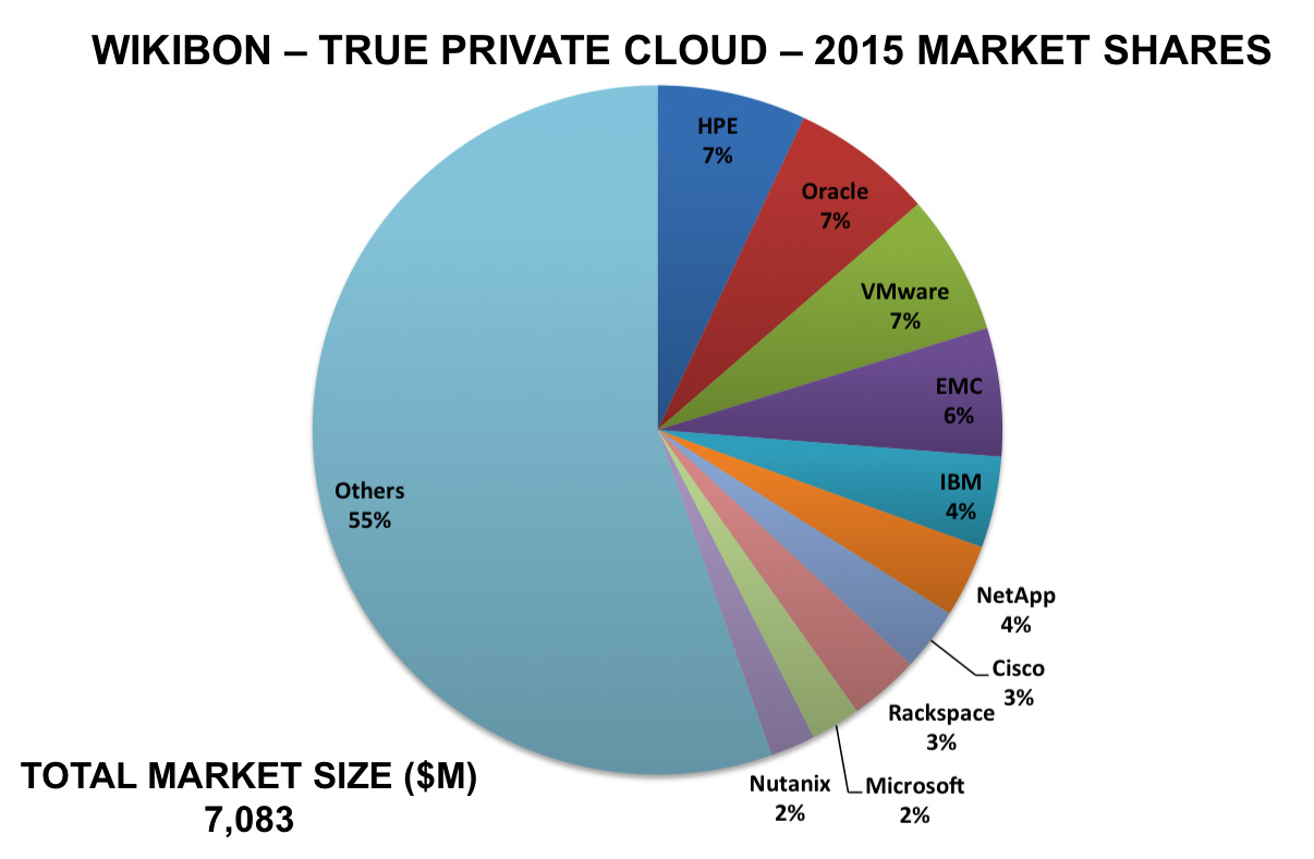 Wikibon private cloud market share 2015