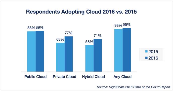 cloud-computing-trends-2016-public-private-hybrid-cloud-adoption