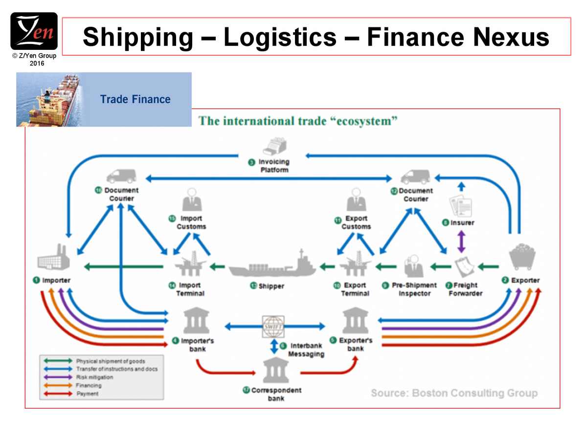 hyperledger-meetup-london-2016-shipping logistics finance nexus