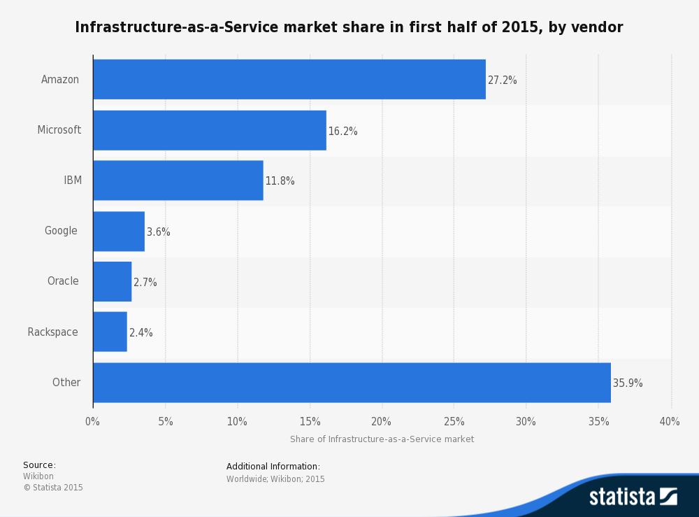 wikibon-statistics-infrastructure-as-a-service-market-share-q1-2015
