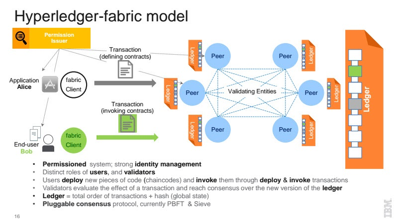 Hyperledger Blockchain Elli Androulaki fabric model