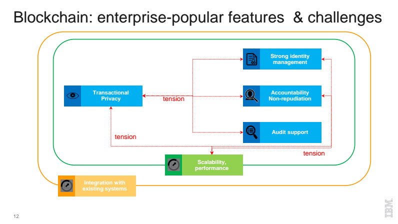 blockchain-enterprise-grade-features-and-challenges-v1