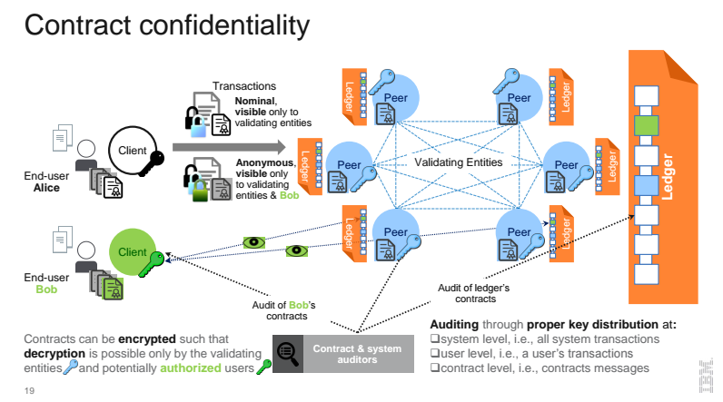 contract-confidentiality-within-hyperledger-fabric-model-v1