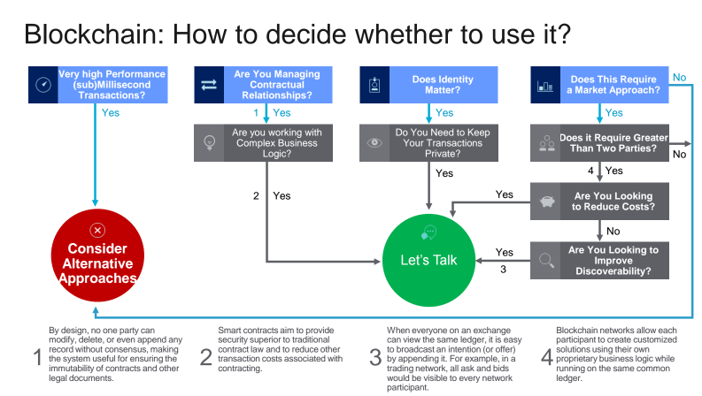 how-to-decide-if-blockchain-fits-your-enterprise-needs-v1