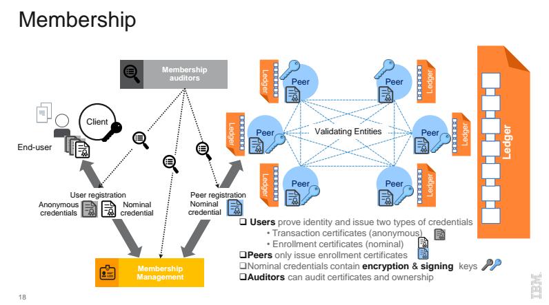 hyperledger-fabric-membership-blockchain-v1