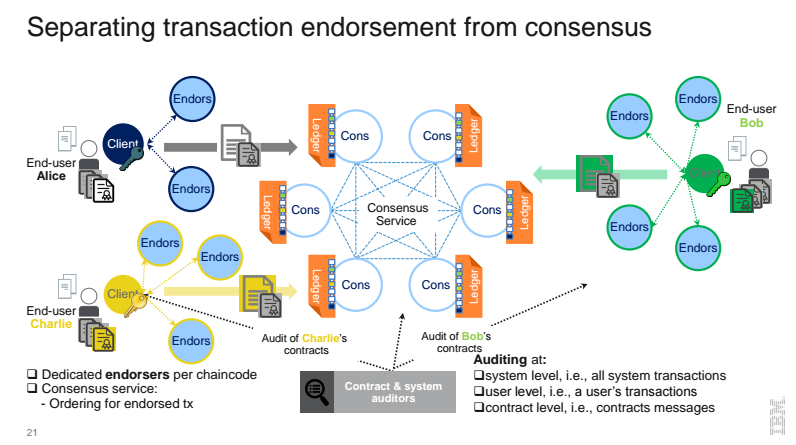 separating-transaction-endorsement-from-consensus-hyperledger-fabric-blockchain-enterprise-v1