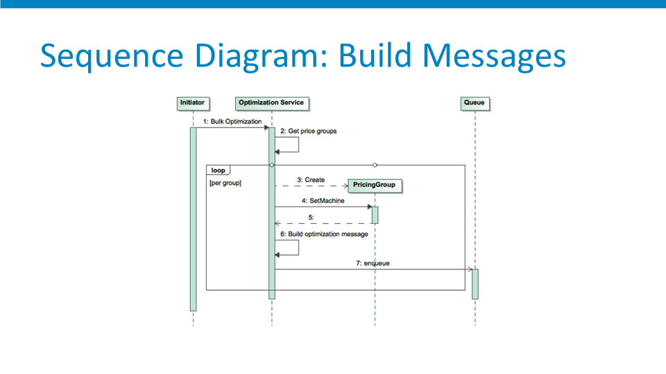 Philip-Glebow-GAP-Cloud-Foundry-Messages-Diagram