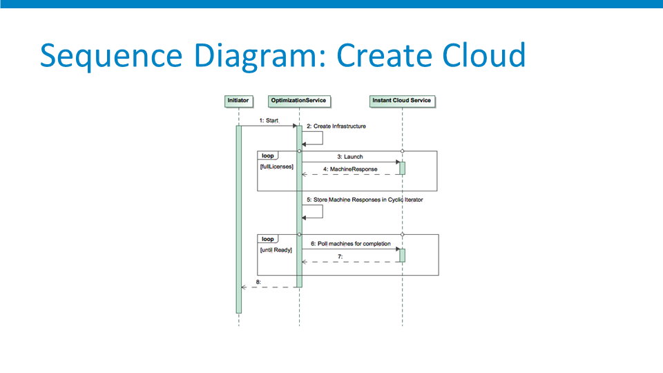 Philip-Glebow-GAP-Cloud-Foundry-Summit-Diagram-Cloud