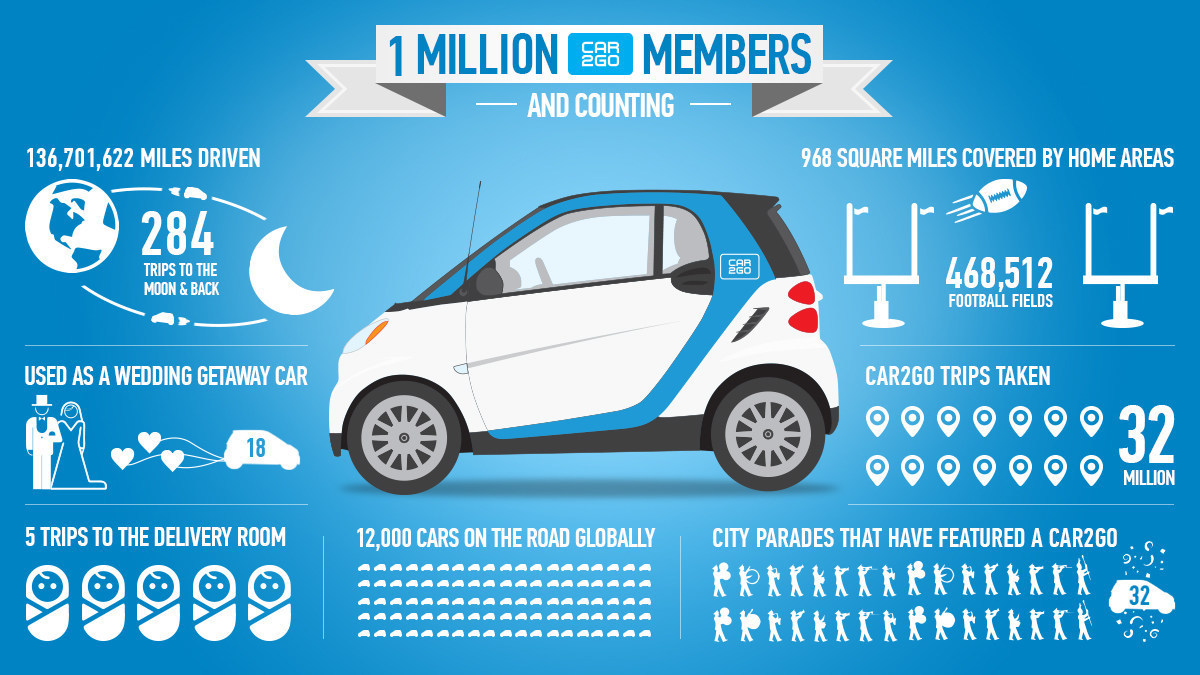 car2go North America LLC Infographic