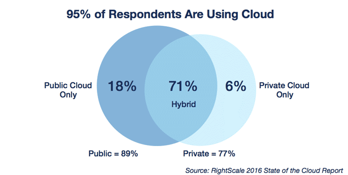 cloud-computing-trends-in-2016-cloud-usage