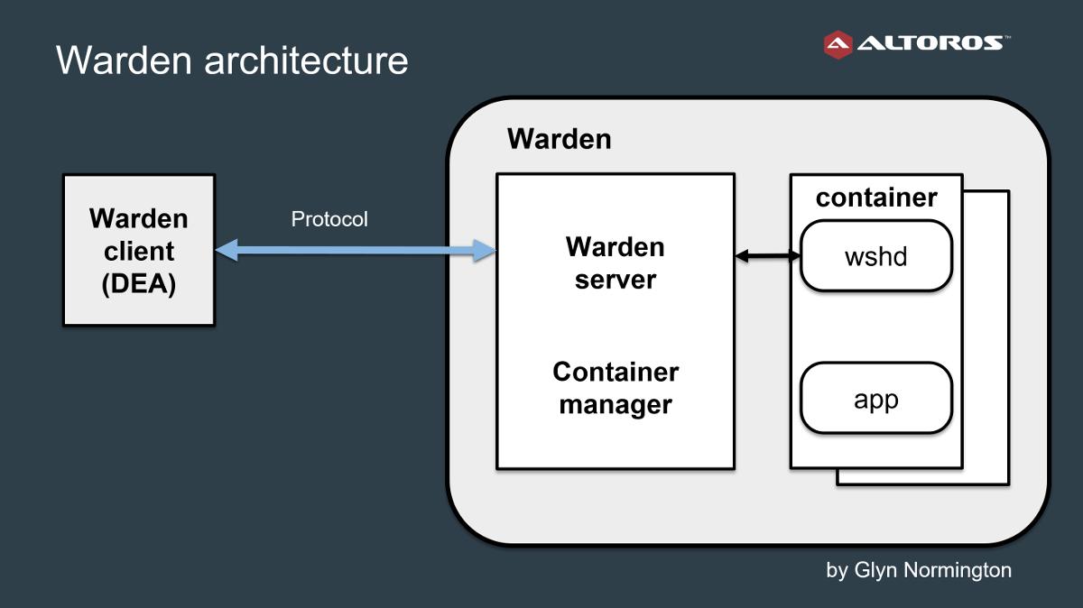 cloud-foundry-dea-warden-architecture