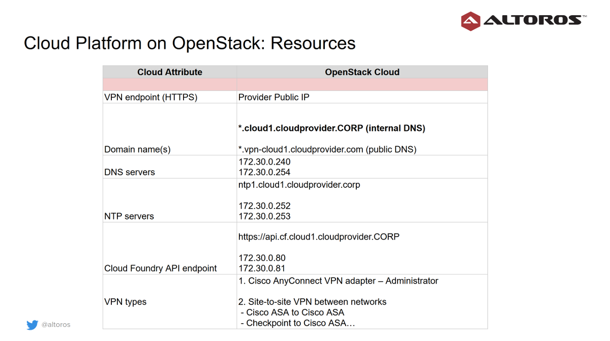 cloud-platform-on-openstack-resources