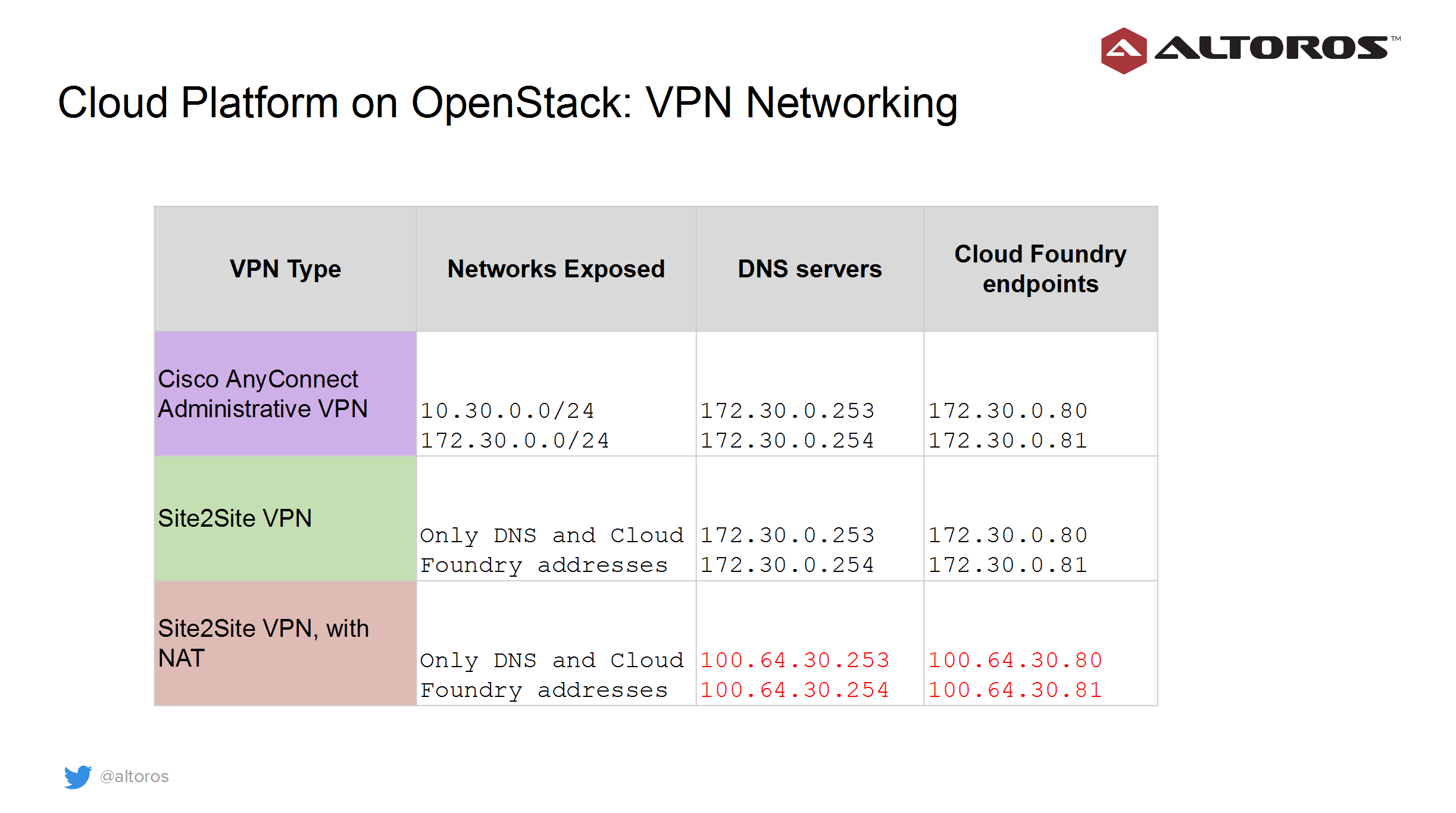 vpn-network-for-openstack-deployment