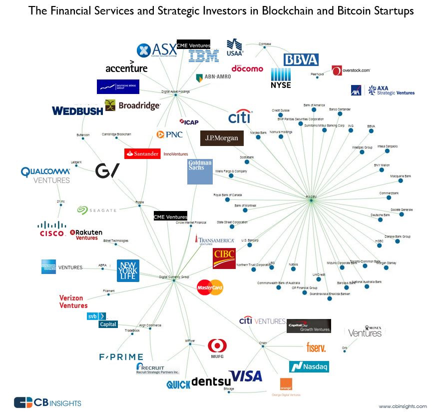 2016 2017 year end trends financial services blockchain bitcoin