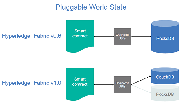 Hyperledger Fabric Pluggable World State v2