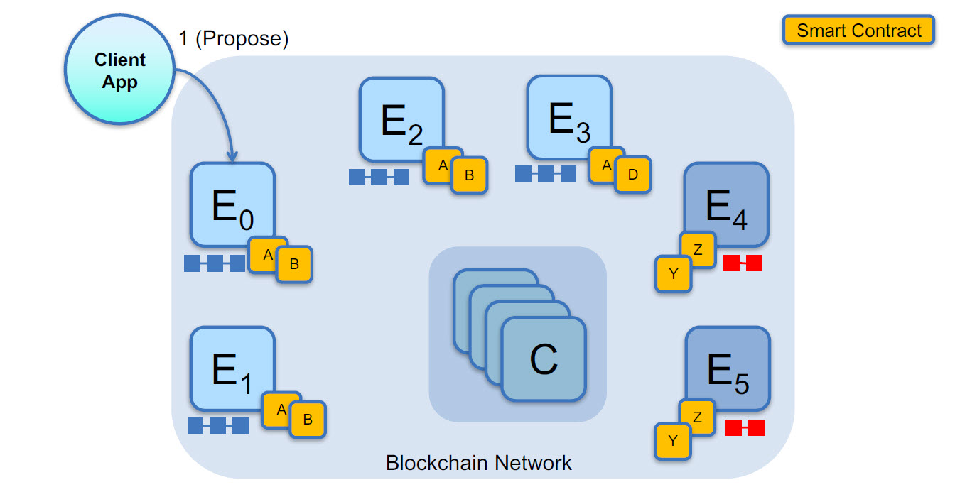 Hyperledger Fabric v1 Smart Contract 1
