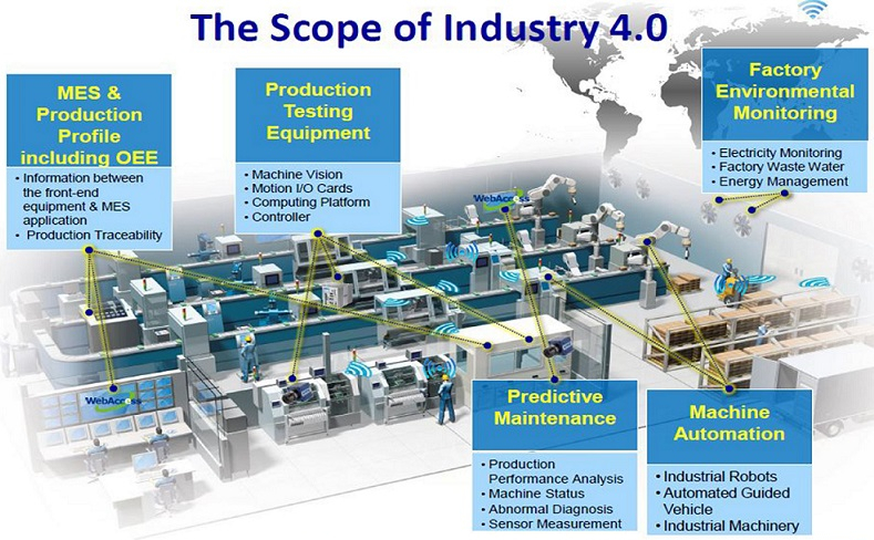 Scope-of-Industry-4.0-Advantech